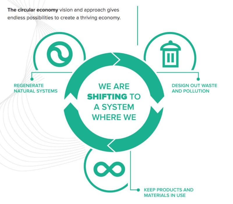 Explanation of The Circular Economy for school talks and workshops
